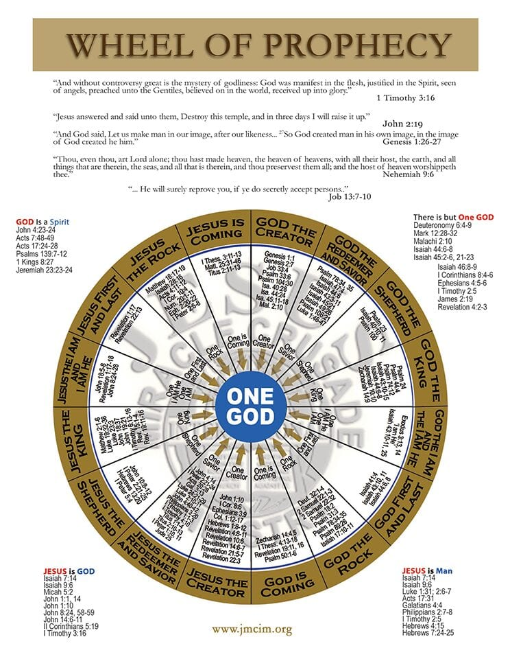 Wheel-of-prophecy